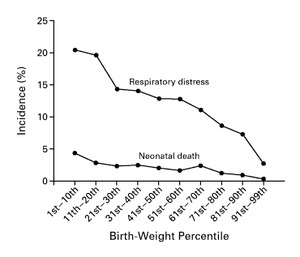 Birth Weight in Relation to Morbidity and Mortality among