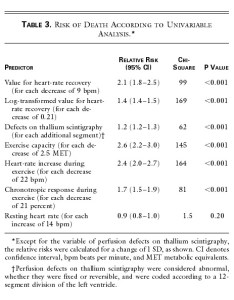 Table risk of death according to univariable analysis also heart rate recovery immediately after exercise as  predictor rh nejm