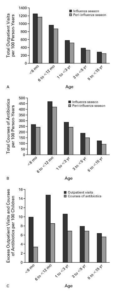 The Effect of Influenza on Hospitalizations, Outpatient