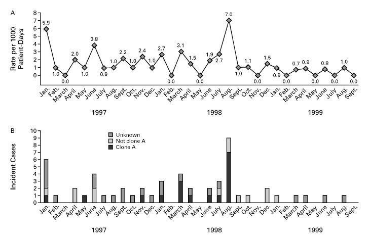Endemic Pseudomonas aeruginosa Infection in a Neonatal