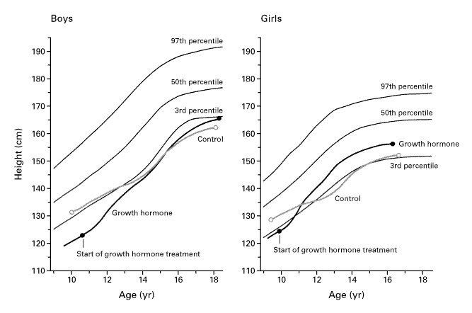 Effect of Growth Hormone Treatment on the Adult Height of