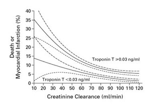 Troponin T Levels in Patients with Acute Coronary