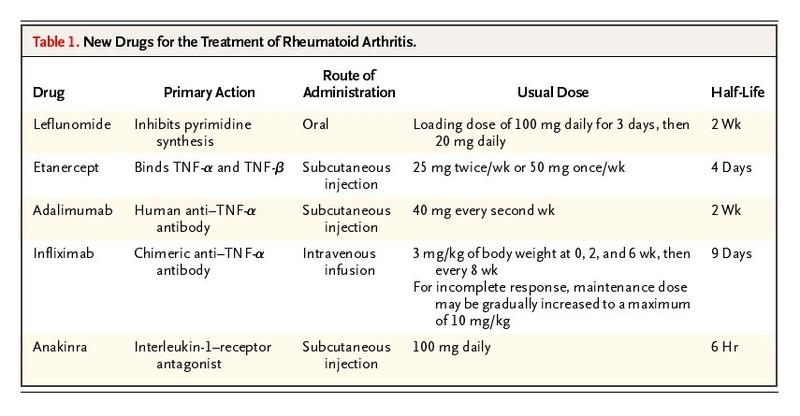 New Drugs for Rheumatoid Arthritis | NEJM