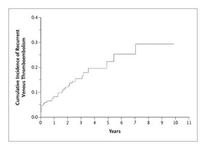 Incidence of Chronic Thromboembolic Pulmonary Hypertension