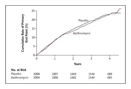 Azithromycin for the Secondary Prevention of Coronary