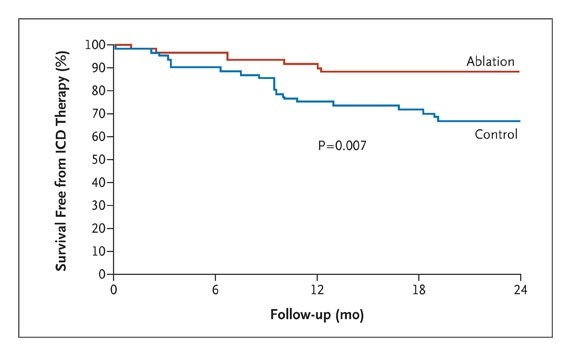 Prophylactic Catheter Ablation for the Prevention of