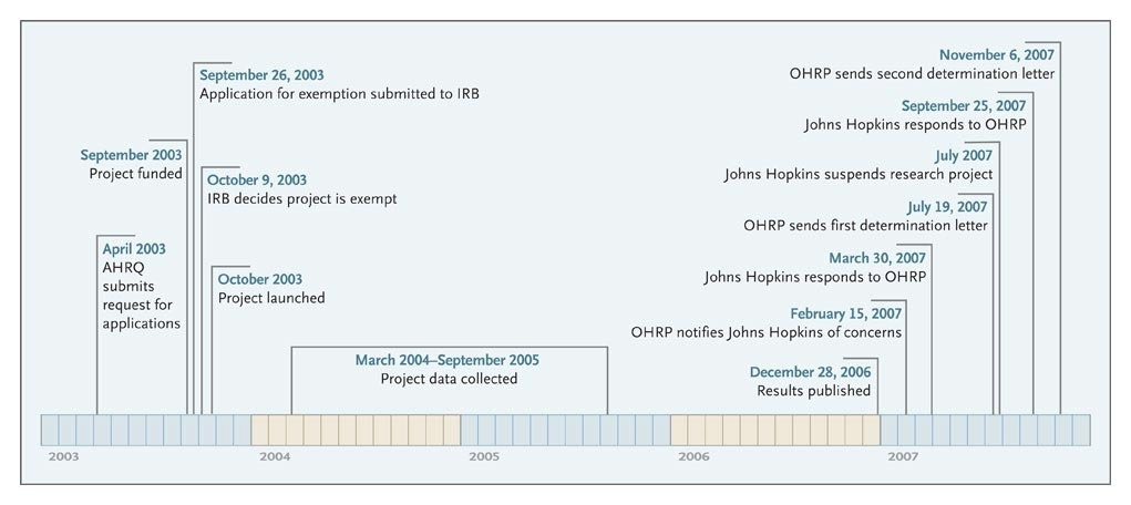 Quality Improvement Research And Informed Consent NEJM