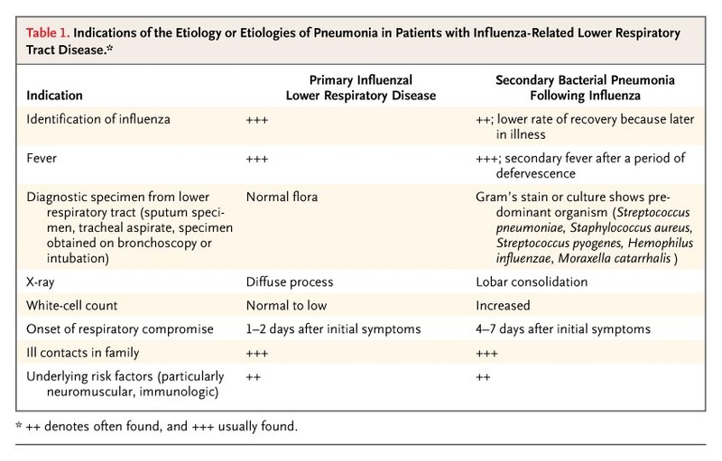 When to Consider the Use of Antibiotics in the Treatment of 2009 ...