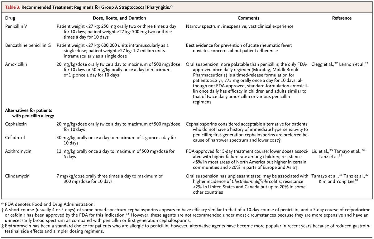Streptococcal Pharyngitis NEJM