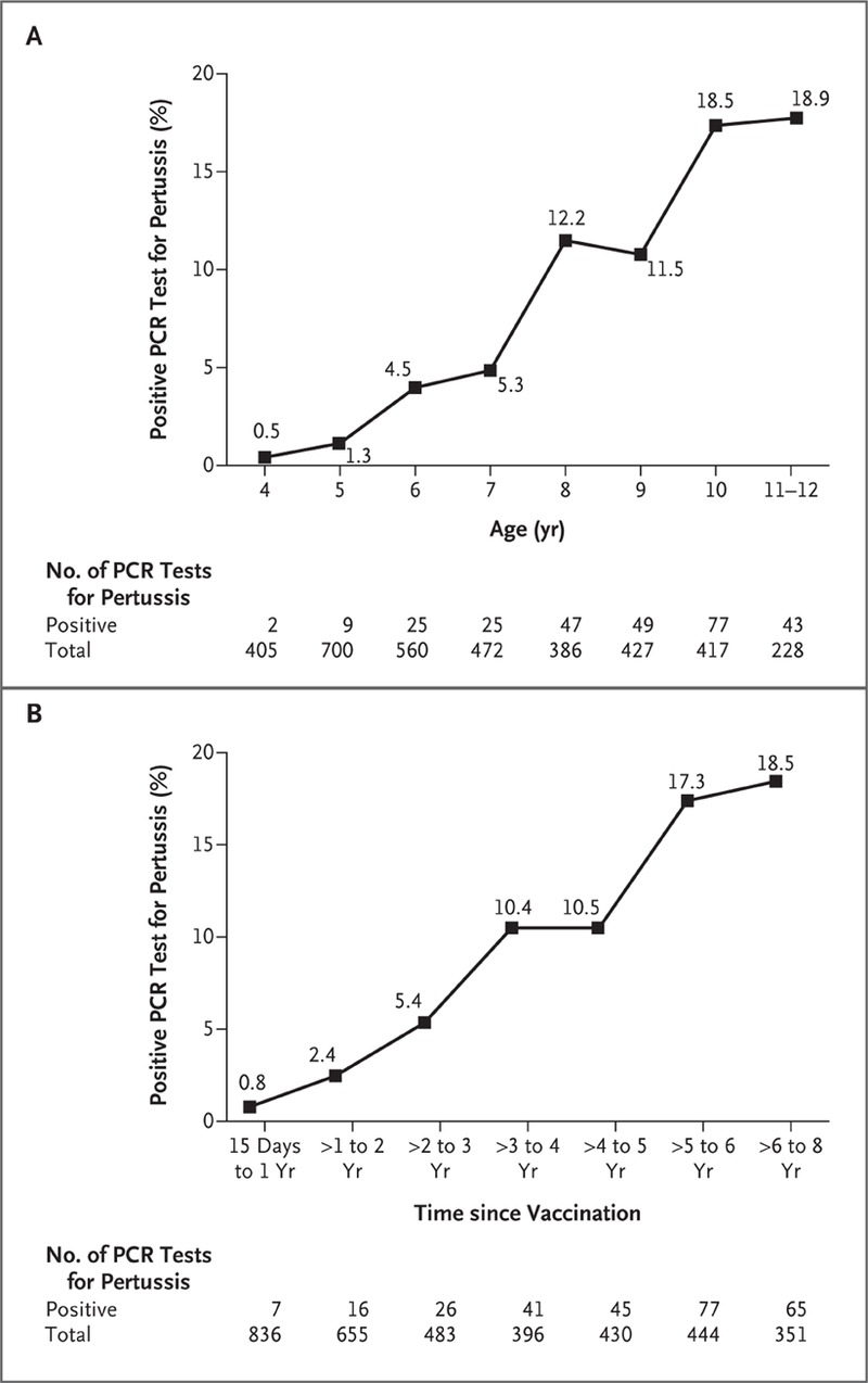 hight resolution of percentage of pcr tests that were positive for pertussis from january 2006 through june 2011 according to age and time since vaccination