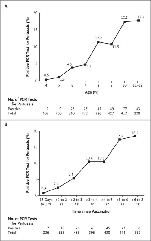 small resolution of percentage of pcr tests that were positive for pertussis from january 2006 through june 2011 according to age and time since vaccination