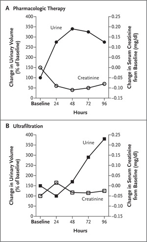 Ultrafiltration in Heart Failure with Cardiorenal Syndrome