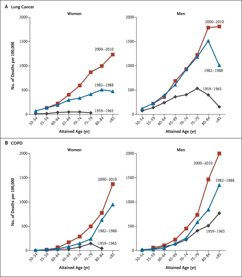 50-Year Trends in Smoking-Related Mortality in the United