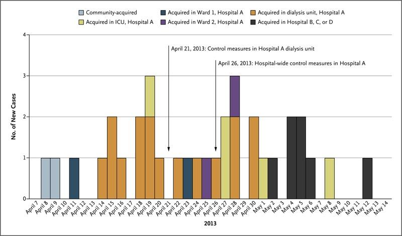 Hospital Outbreak of Middle East Respiratory Syndrome Coronavirus ...