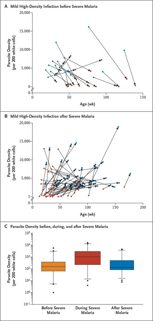 small resolution of risk of severe malaria and parasite density