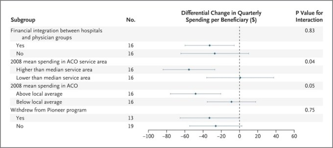 Performance Differences In Year 1 Of Pioneer Accountable Care Organizations Nejm