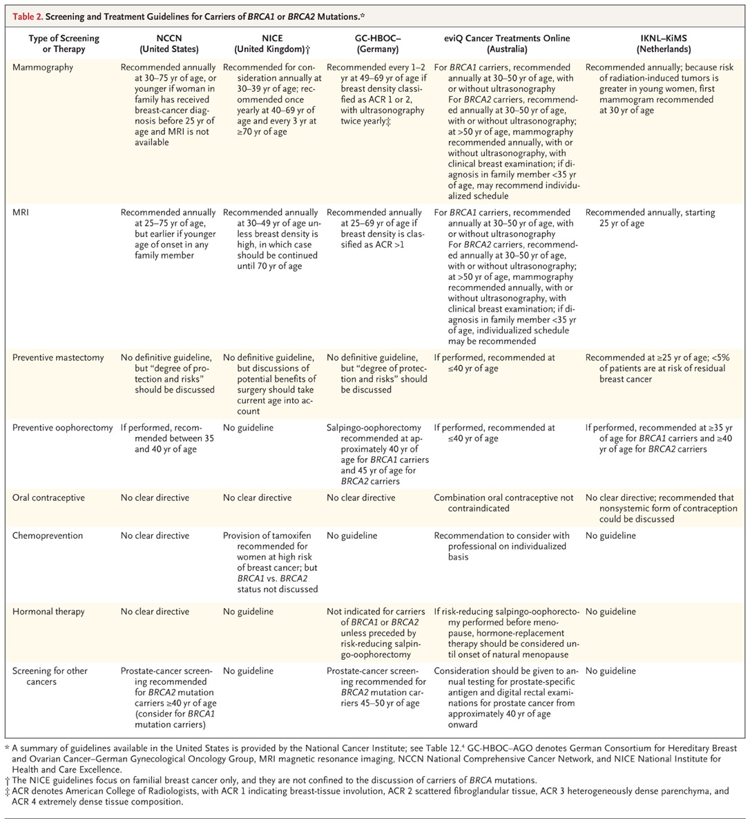 Gene Panel Sequencing And The Prediction Of Breast Cancer Risk NEJM