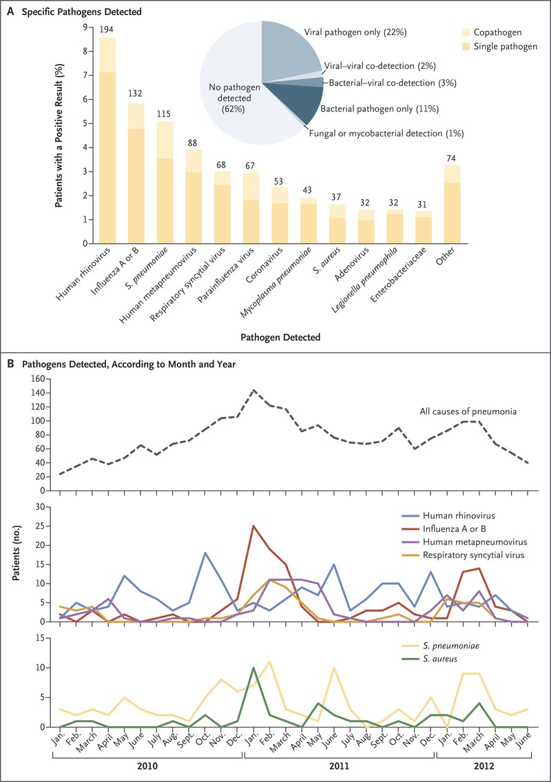 hight resolution of pathogen detection among u s adults with community acquired pneumonia requiring hospitalization 2010 2012