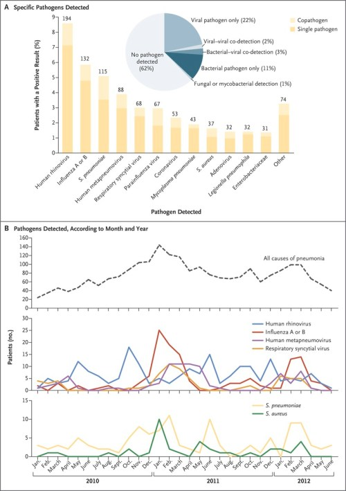 small resolution of pathogen detection among u s adults with community acquired pneumonia requiring hospitalization 2010 2012