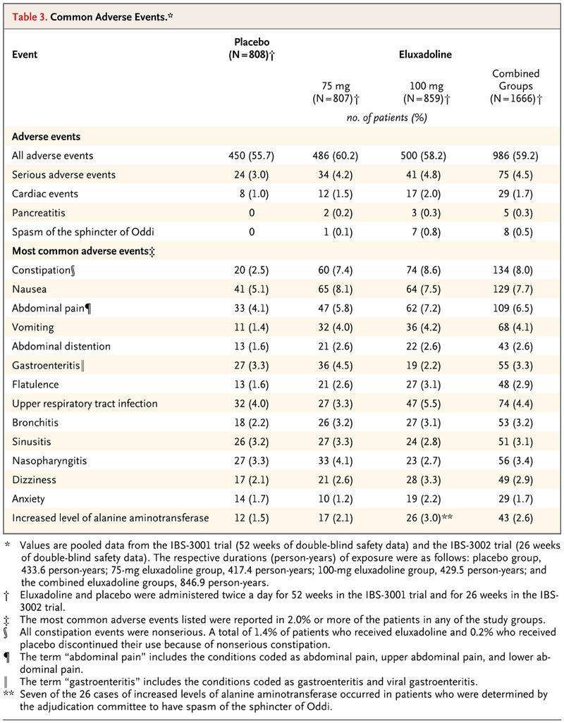 eluxadoline for irritable bowel