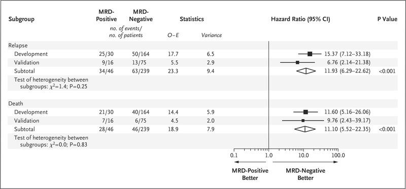 Assessment of Minimal Residual Disease in StandardRisk