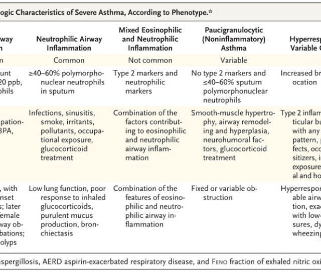 Features Associated With Pathobiologic Characteristics Of Severe Asthma According To Phenotype
