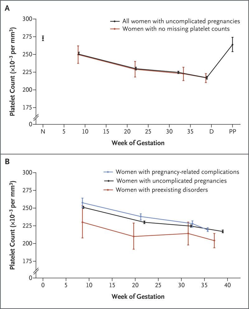 medium resolution of women with uncomplicated pregnancies