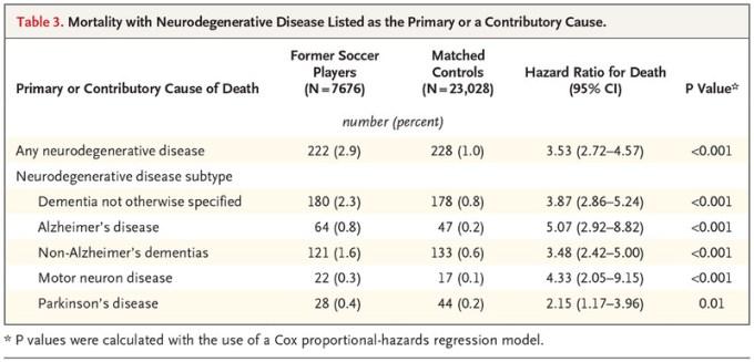 「Neurodegenerative Disease Mortality among Former Professional Soccer Players」の画像検索結果