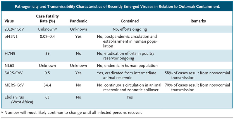 A Novel Coronavirus Emerging in China — Key Questions for Impact ...