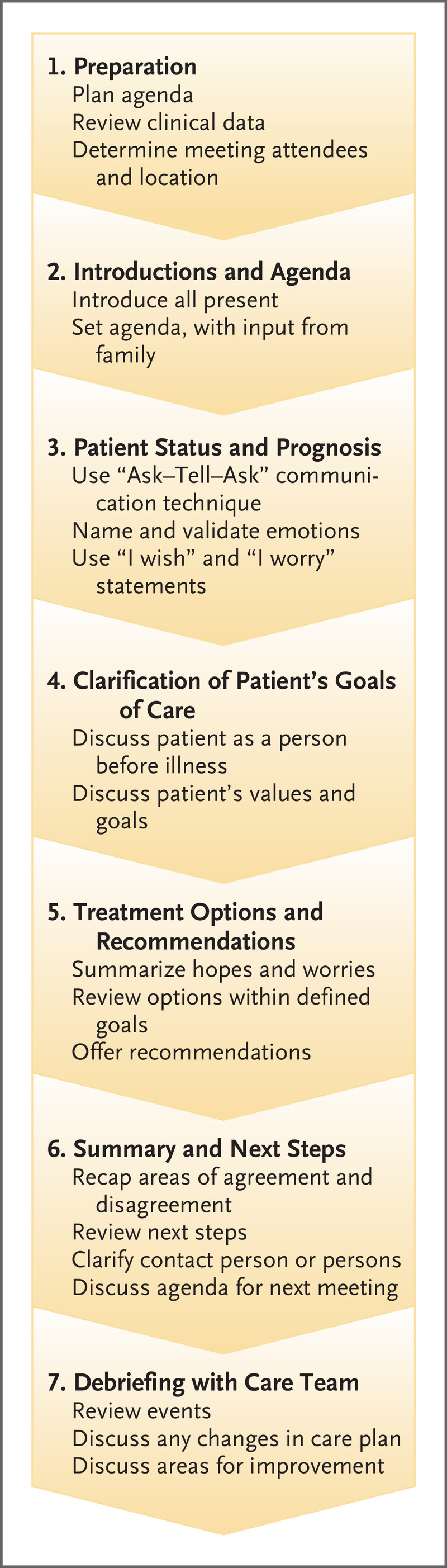 Materials developed by tara zagofsky & beatrice briggs (www.iifac.org) effective family meeting worksheets worksheet a: Family Meetings On Behalf Of Patients With Serious Illness Nejm