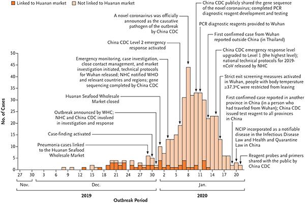 Early Transmission Dynamics in Wuhan, China, of Novel Coronavirus ...