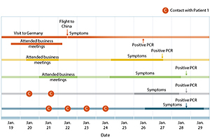 Coronavirus (Covid-19) — NEJM
