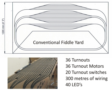 Diagram of a conventional model railway fiddle yard