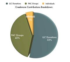 New Albany MS Cost of legislative seat Creekmore contributions