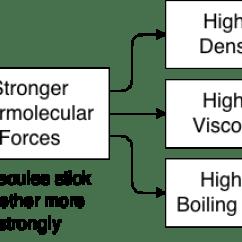 Water Molecule Diagram Air Compressor Pressure Switch Wiring Intermolecular Forces, Viscosity, Density, Boiling Point | Nemoquiz