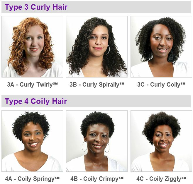 I Am 100 African What Is My Natural Hair Type For Long