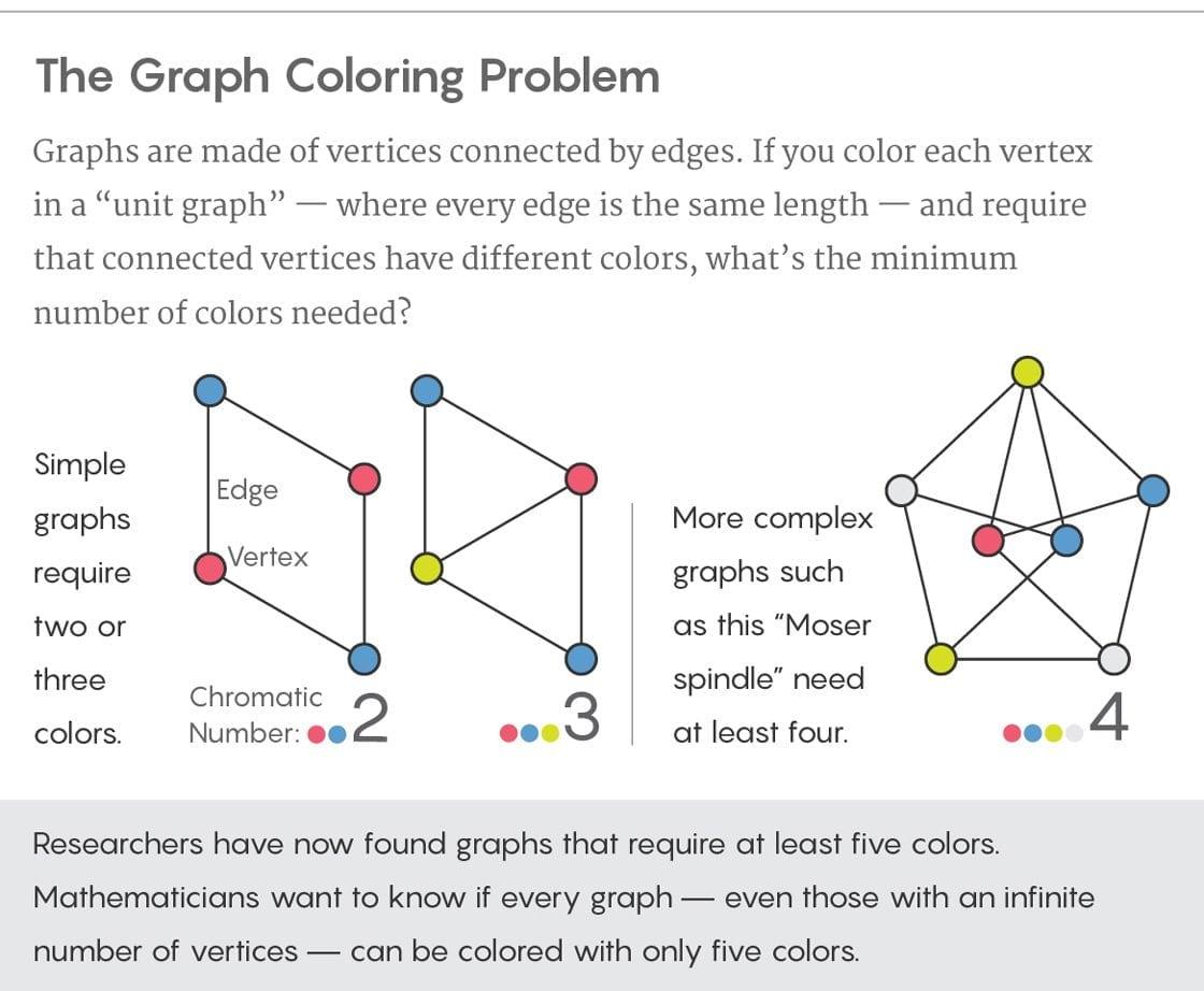 Graph Coloring Problem