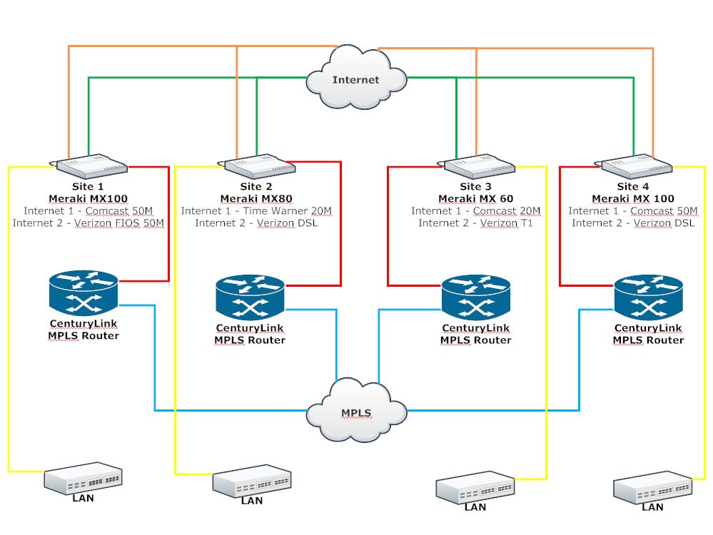 mpls network diagram visio wiring multiple outlets fiber ~ elsavadorla