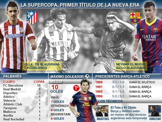 Estadísticas Supercopa de España