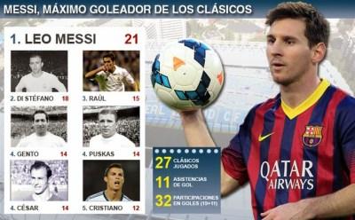 Leo Messi ya es el máximo goleador histórico de los clásicos