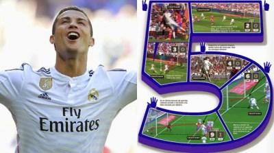 Cristiano Ronaldo: Cinco goles para la historia