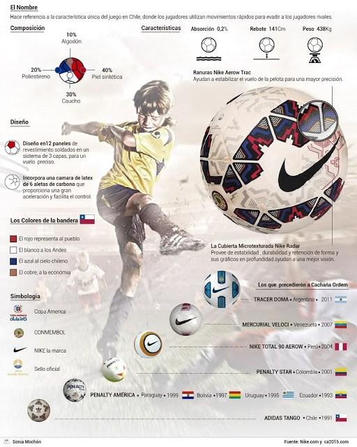 Infografía balon copa america 2015 chile