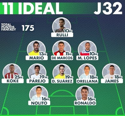 Resultados Jornada 32 y once ideal LaLiga Fantasy