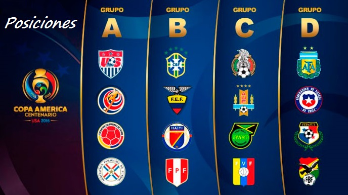 Tabla de posiciones Copa América Centenario
