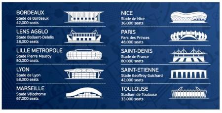 Estadios Eurocopa 2016