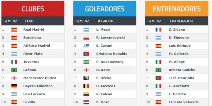 Ranking Mundial de Clubes 2017