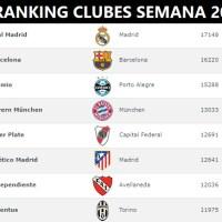 Ranking Mundial de Clubes 2018 Semana 20