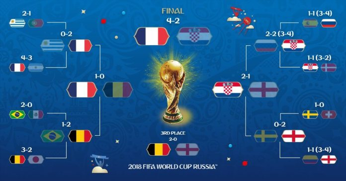 Tabla Posiciones Mundial Rusia 2018