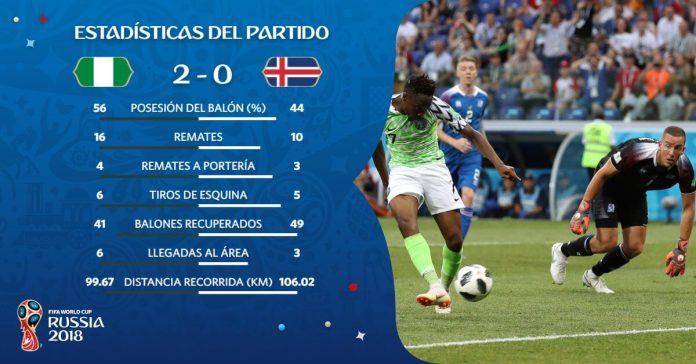 Estadísticas Nigeria-Islandia