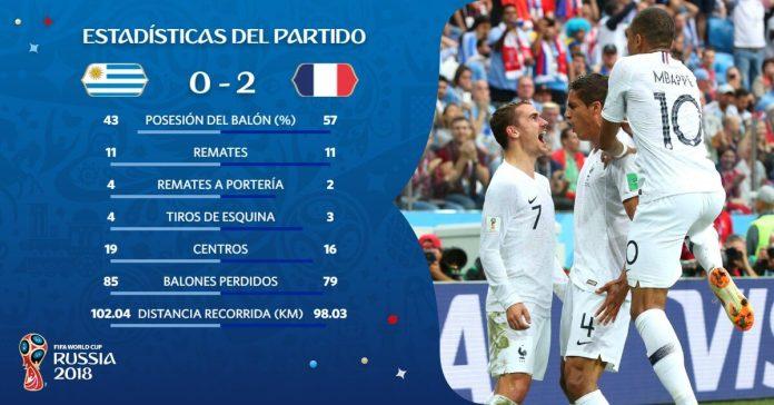 Estadísticas del Uruguay-Francia